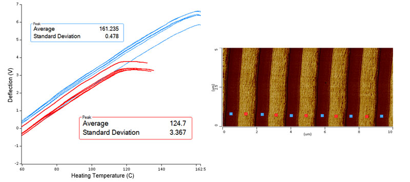 Nanothermal analysis (L) and Lorentz Contact Resonance image (R) on a multilayer film. The LCR image clearly separates discriminates the polymer layers such that local glass transition temperatures can be measured on specific layers.