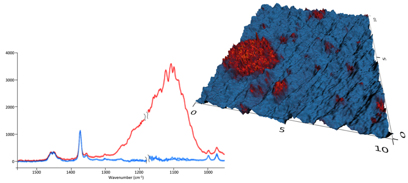 AFM-IR absorption spectra and imaging of SiO2 nanoparticles in polypropylene showing aggregation of the SiO2 and non-uniform distribution. Sample courtesy of IPF Dresden.