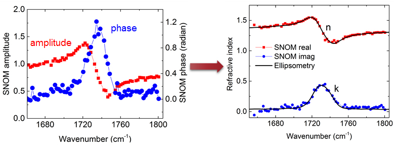 SNOM amplitude and phase for sample name. Using model fitting the complex optical properties can be obtained . The results show good agreement to ellipsometry